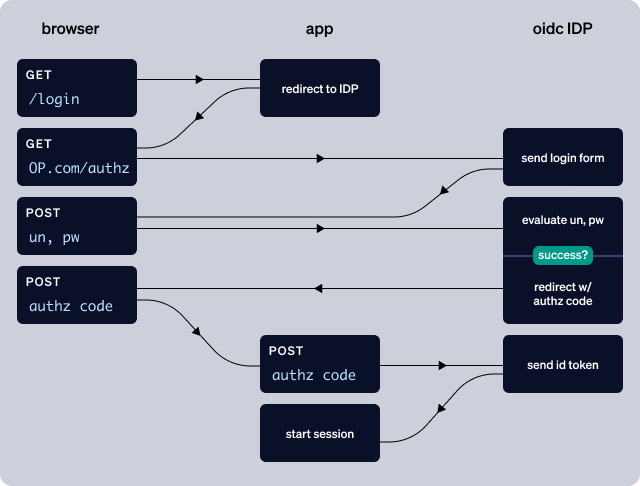 Using Castle with OIDC Providers